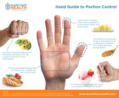 Lending a Hand to Portion Control