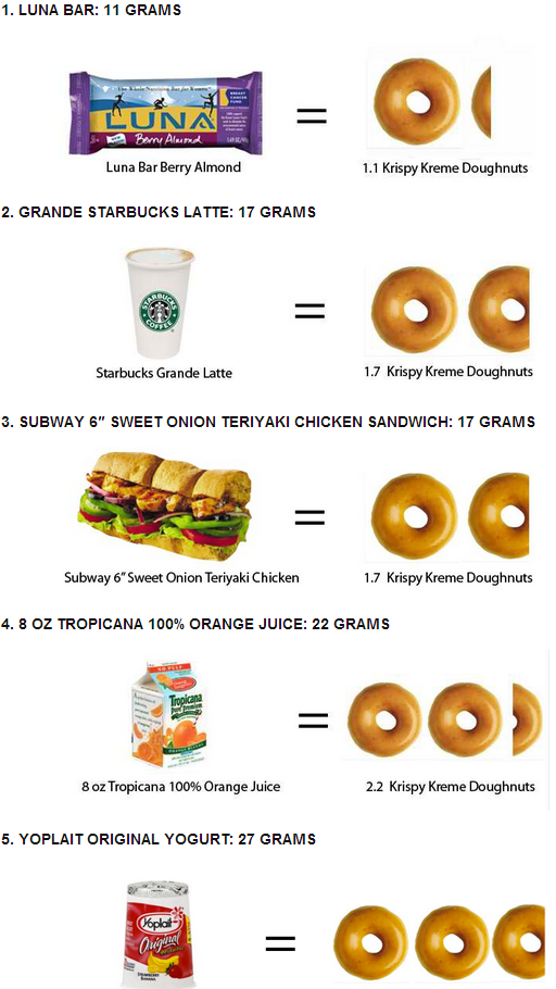 foods_with_more_suger_than_krispy_creme_donut